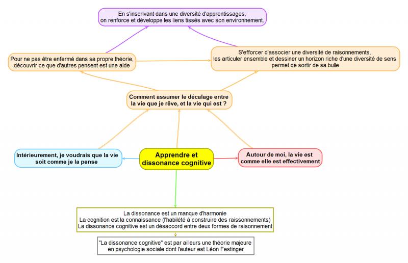 Apprendreetdissonancecognitive.png