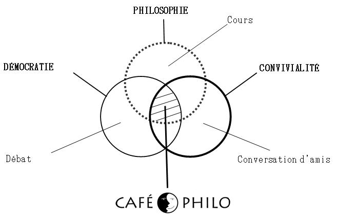 Philippeschmapourcafphilodmocratiephilosophieconvivialit.png